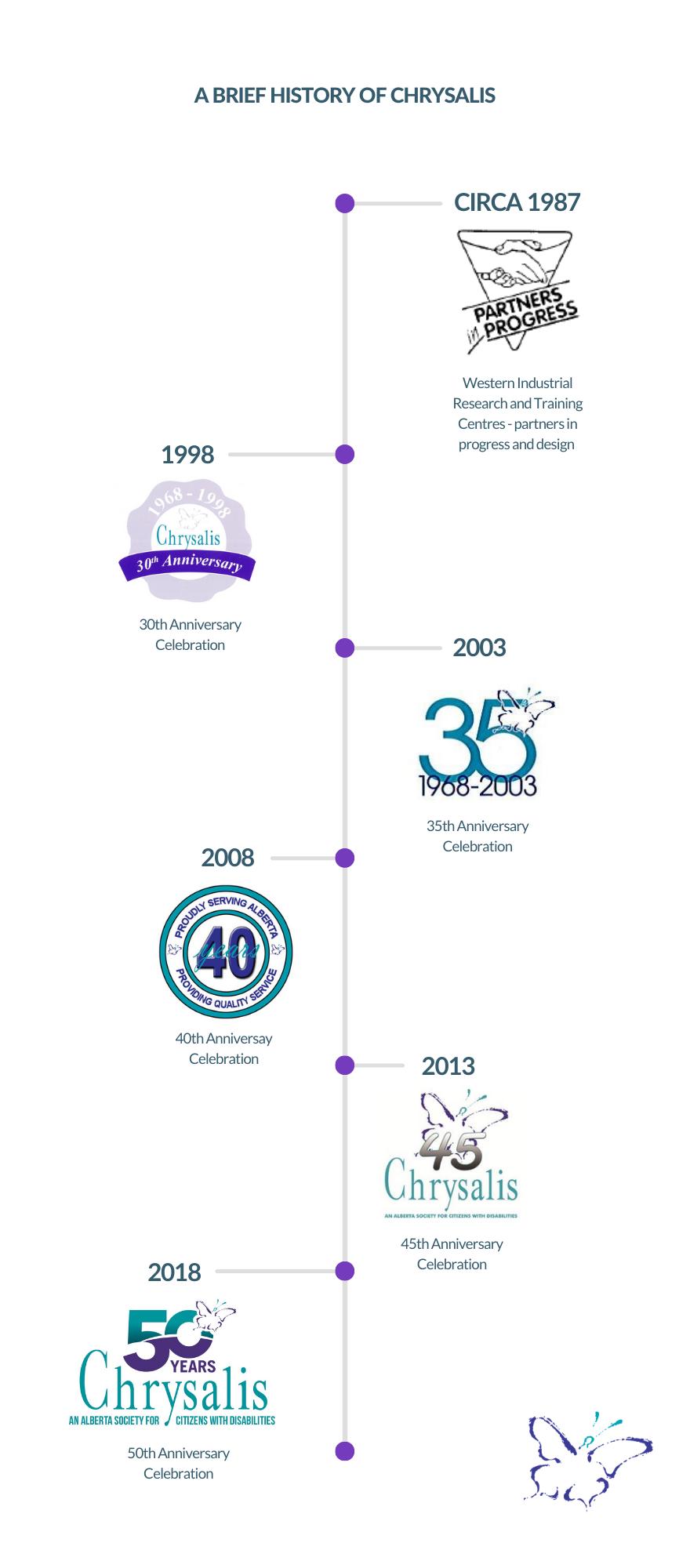 Brief history timeline of Chrysalis' anniversary logos