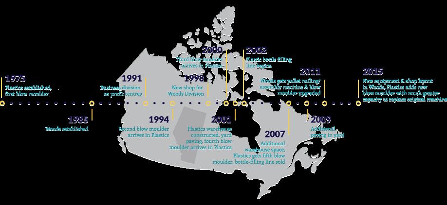 Woods and Plastics timeline